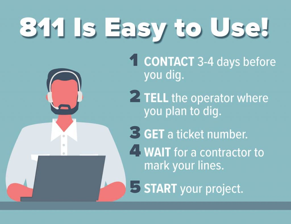 811 is Easy to Use: 1-CONTACT 3-4 days before digging. 2-TELL the operator where you plan to dig. 3-GETa ticket number. 4-WAITfor a contractor to mark utilities. 5-STARTyour project.